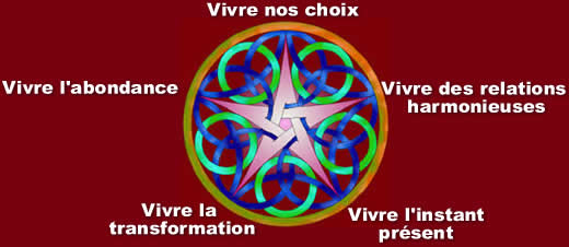 Pentacle_stages